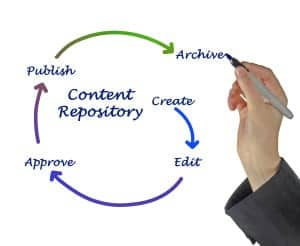 Content creation Made Easy