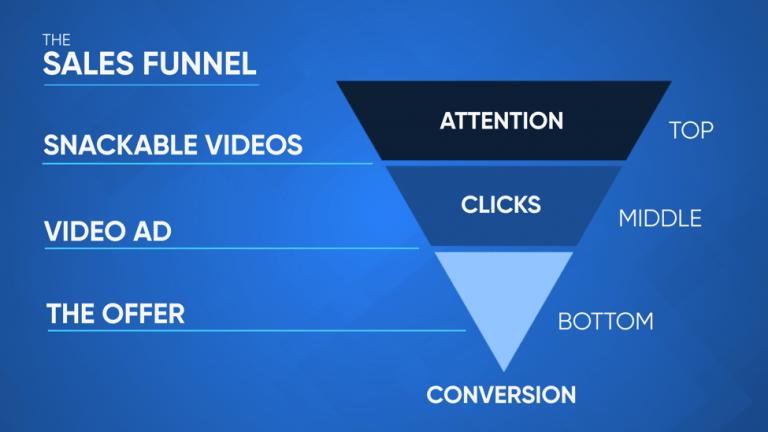 Video marketing - sales funnel