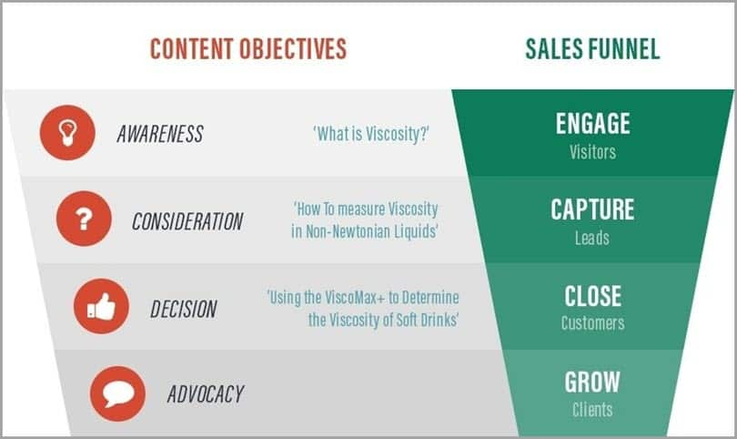 Content Objectives and sales funnel for marketing and sales gap