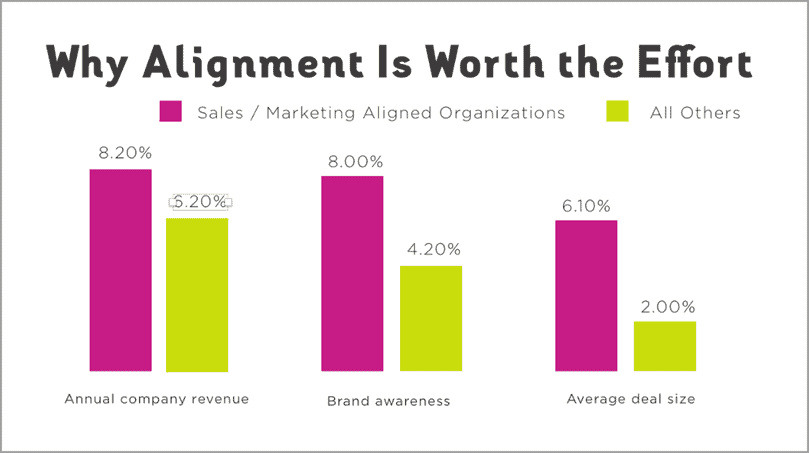 Importance of Alignment for marketing and sales gap