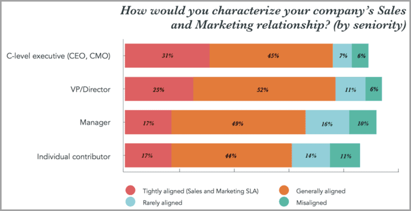Company's sales and marketing relationship for marketing and sales gap