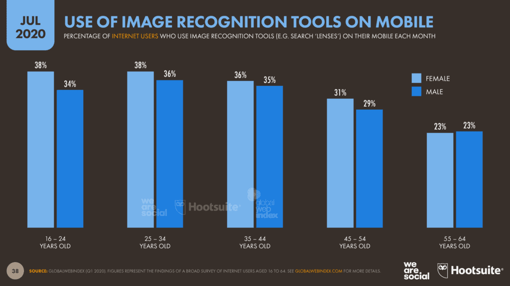A bar graph depicting the percentage of internet users using image recognition tools on mobile devices highlighting their importance in SEO for blogs.